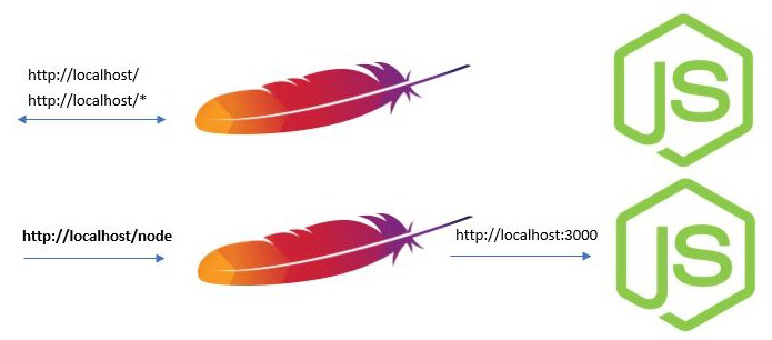 How to run Node.js on the Apache server